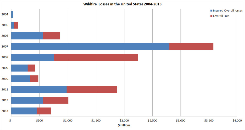 Cost-of-Wildfires-Fire-Plan